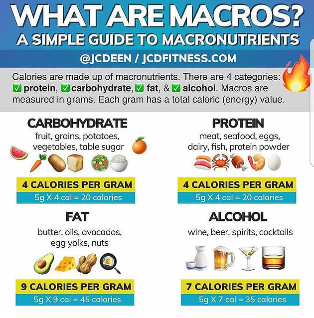 calculating your macros