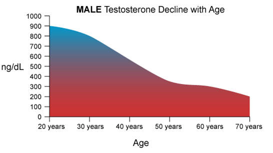 testosterone levels with age
