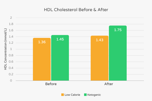 Koto diet and hdl cholesterol